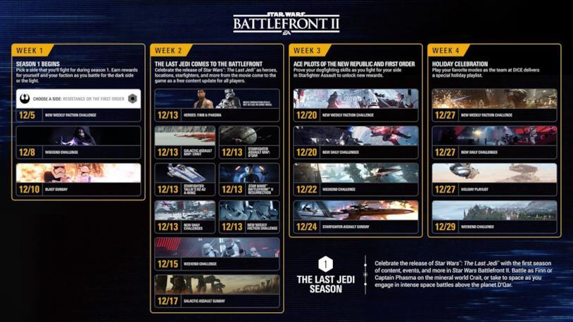 Star Wars Battlefront 2 festeggia l'uscita di The Last Jedi