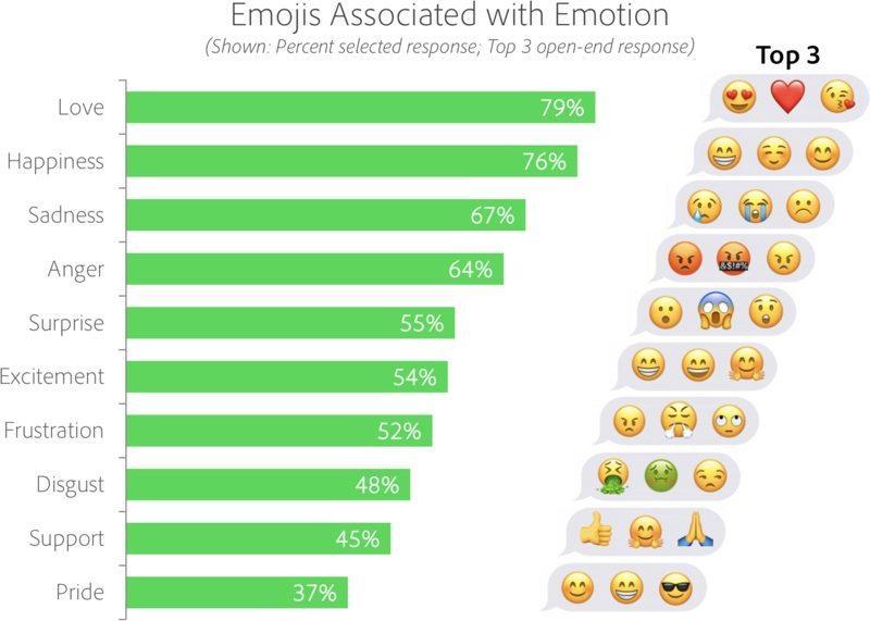 Le emoji più utilizzate per esprimere un sentimento secondo lo studio di Adobe