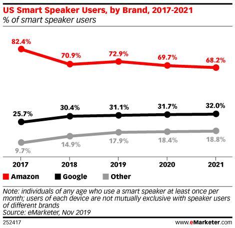 Il tasso di adozione degli smart speaker in USA; dati di eMarketer