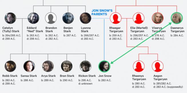 Jon Snow è un Targaryen, figlio di Lyanna Stark e Rhaegar Targaryen