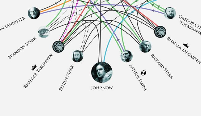 Immagine sui legami di parentela in Game of Thrones
