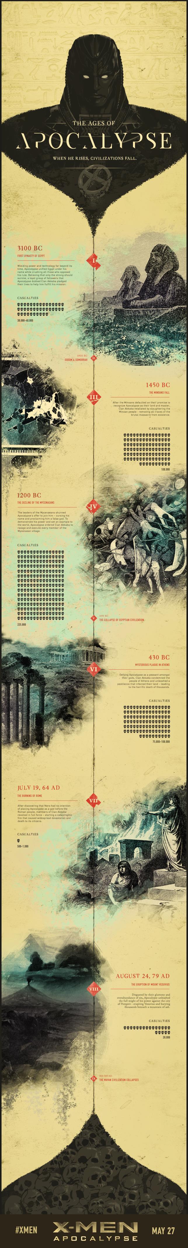 La storia di Apocalisse, ricostruita