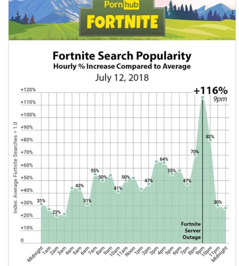 Il grafico di Pornhub dedicato alle ricerche su Fortnite
