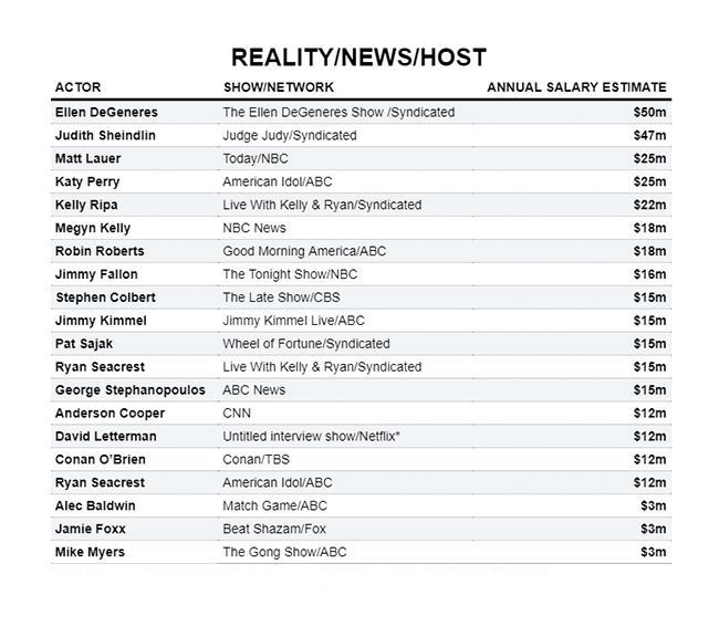 Star TV: stipendi reality e talk show