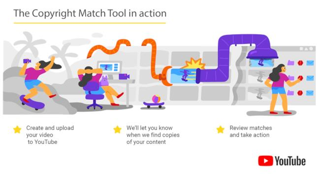 Copyright Match Tool, nuovo strumento di YouTube