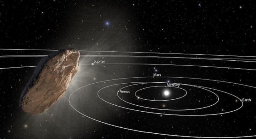 Rappresentazione del passaggio di Oumuamua nel sistema solare