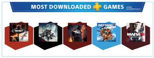 I titoli più scaricati su PS4 con PS Plus: COD Black Ops 3, Destiny 2, Dead by Daylight, Just Cause 3 e Mafia III
