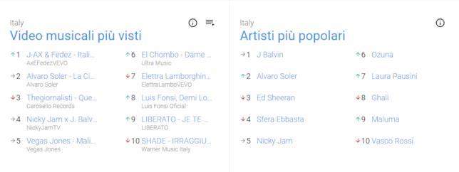 YouTube: le top-ten dei video musicali e degli artisti più visualizzati negli ultimi 7 giorni