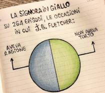 Una delle simpatiche infografiche su La Signora in giallo
