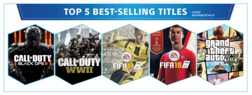 I cinque giochi più venduti su PS4: COD Black Ops 3, COD WWII, FIFA 17, FIFA 18 e GTA V