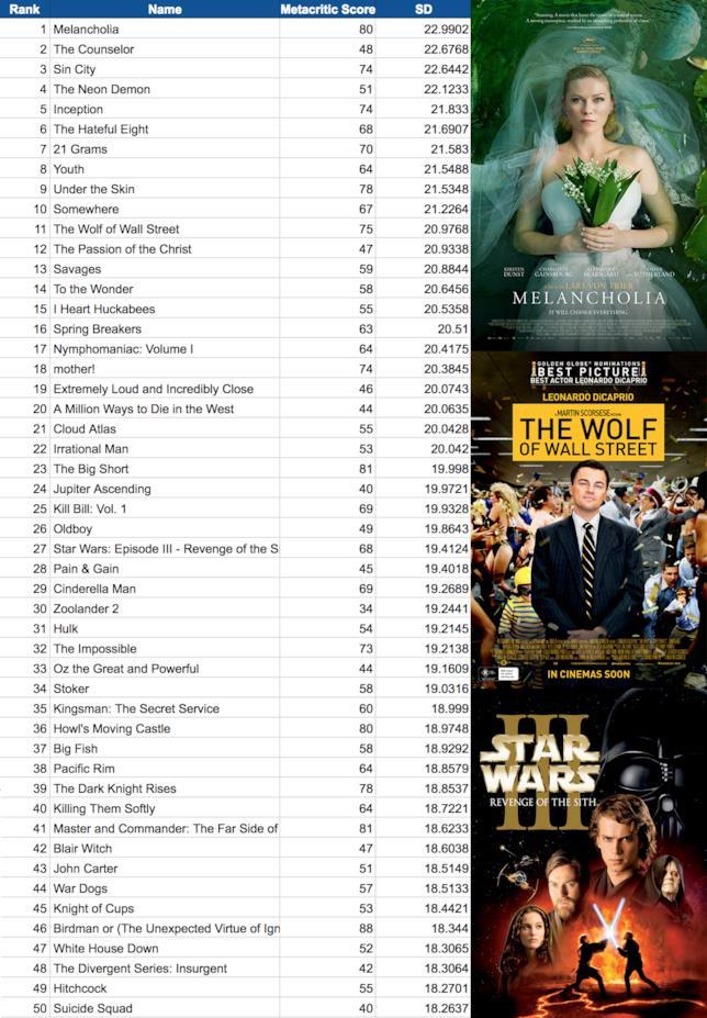 Classifica dei 50 film che hanno diviso la critica
