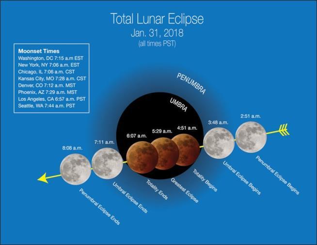 Dettagli sull'eclissi