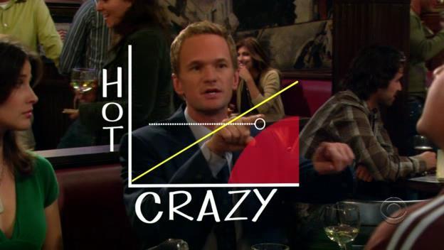 Barney spiega a Ted e ai suoi amici - con l'ausilio di un grafico - la tipologia di ragazze con cui non uscire mai nella vita