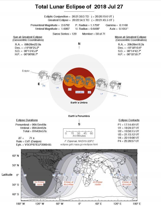 Eclissi lunare totale del 27 luglio 2018