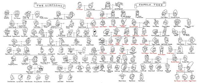 Tutti i Simpson della storia in un albero genealogico