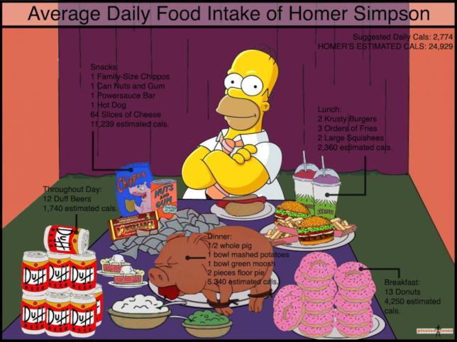 Homer Simpson e le calorie medie che ingerisce ogni giorno