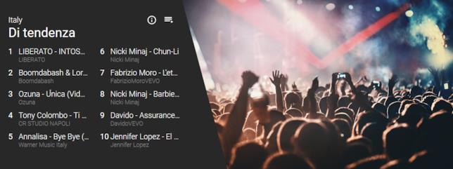 """YouTube: la sezione """"di tendenza"""" dedicata ai 10 video musicali più visualizzati su YouTube negli ultimi 7 giorni"""