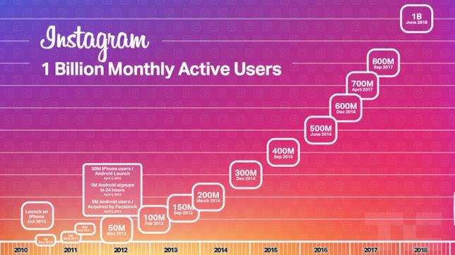 I dati di TechCrunch riguardo il numero di utenti di Instagram
