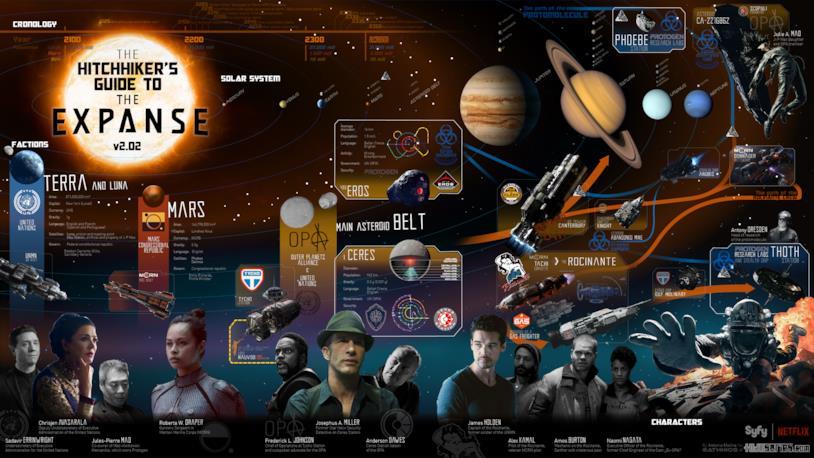 Mappa dello spazio in cui si ambiente la saga The Expanse