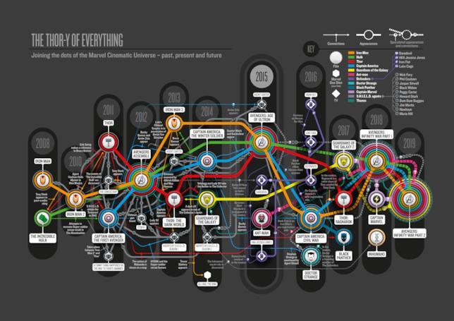 Il Marvel Cinematic Universe riassunto in un'infografica