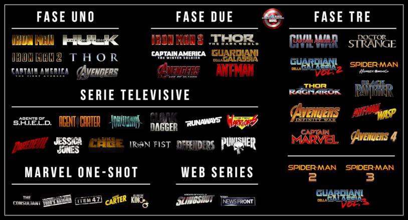 Tutte le Fasi del Marvel Cinematic Universe