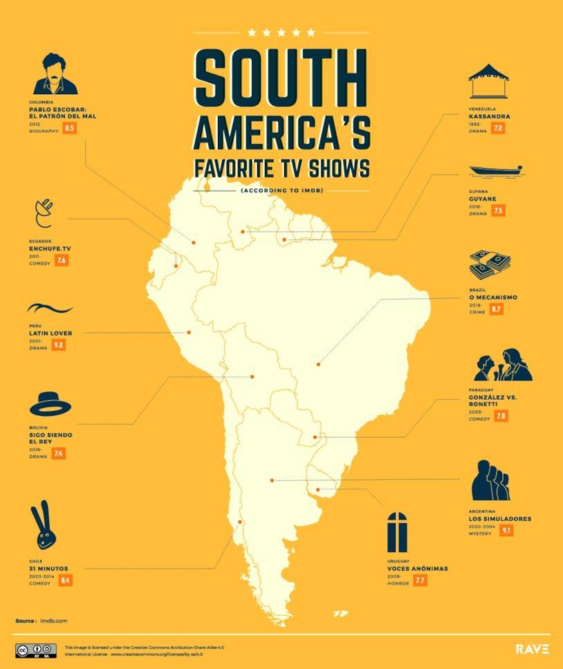 La mappa delle serie TV più amate in Sud America stilata da Rave Reviews
