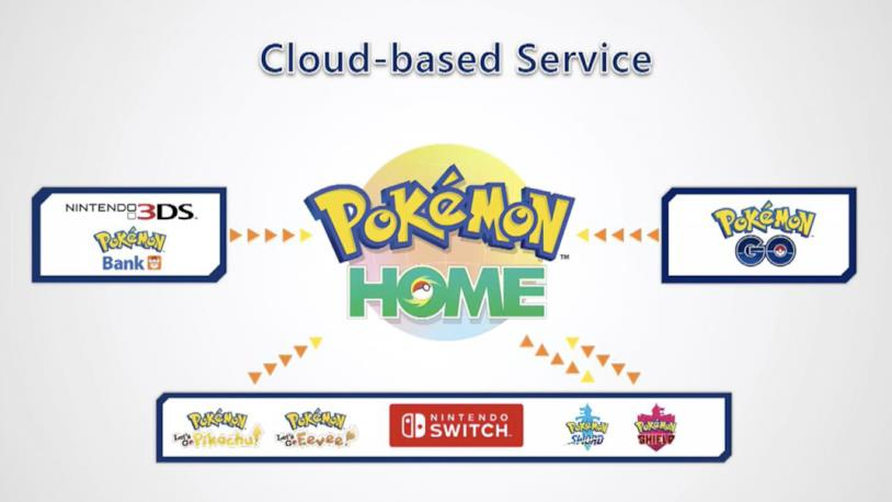 Pokémon Home uscirà a febbraio 2020 su Switch e mobile