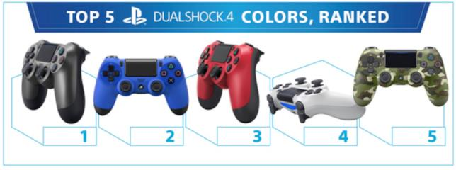Le varianti di Dualshock 4 per PS4 più vendute