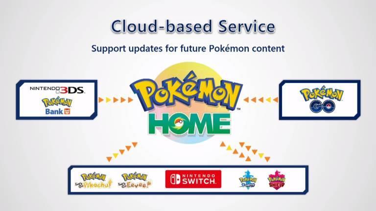 Pokémon Home servizio