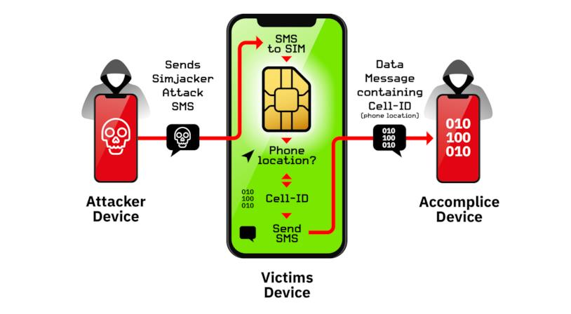Schema sulla vulnerabilità Simjacker